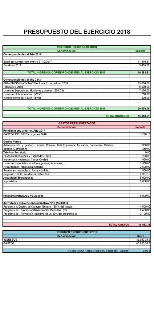 5.0_Presupuesto FEXVELA 2018