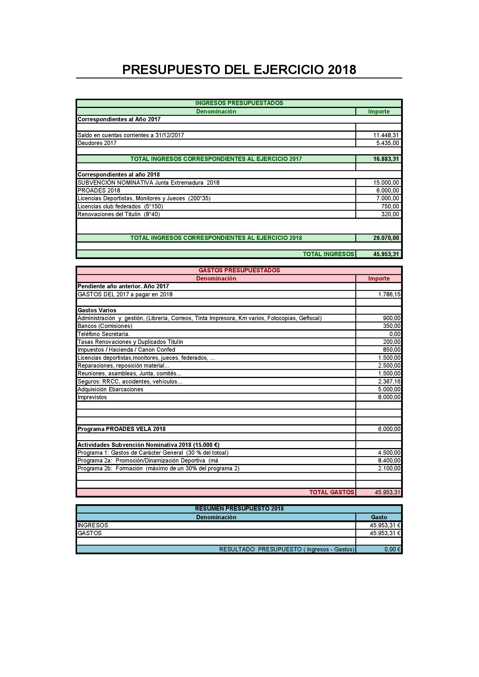 Presupuesto FEXVELA 2018